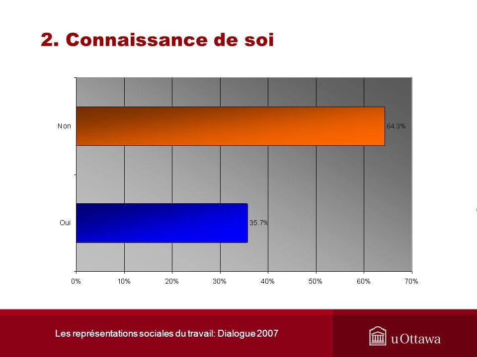 Les représentations sociales du travail: Dialogue 2007