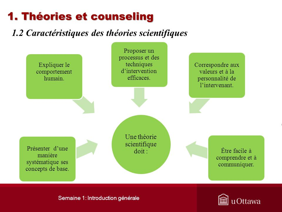 1. Théories et counseling