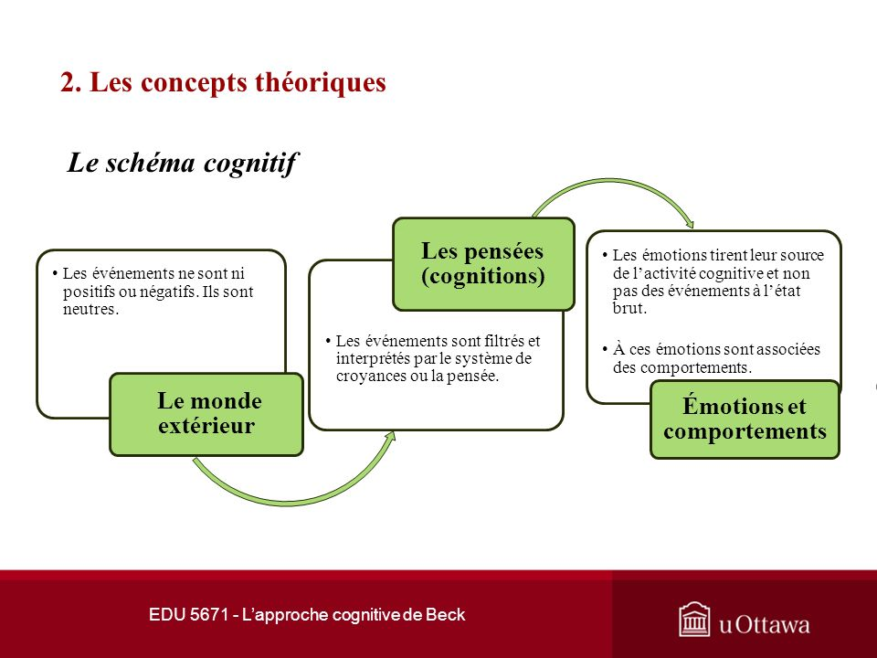 Les pensées (cognitions) Émotions et comportements