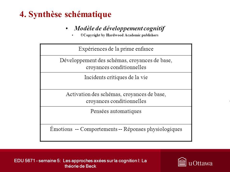4. Synthèse schématique Modèle de développement cognitif
