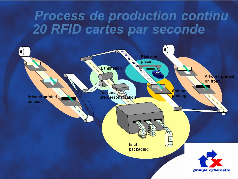 Process de production continu 20 RFID cartes par seconde