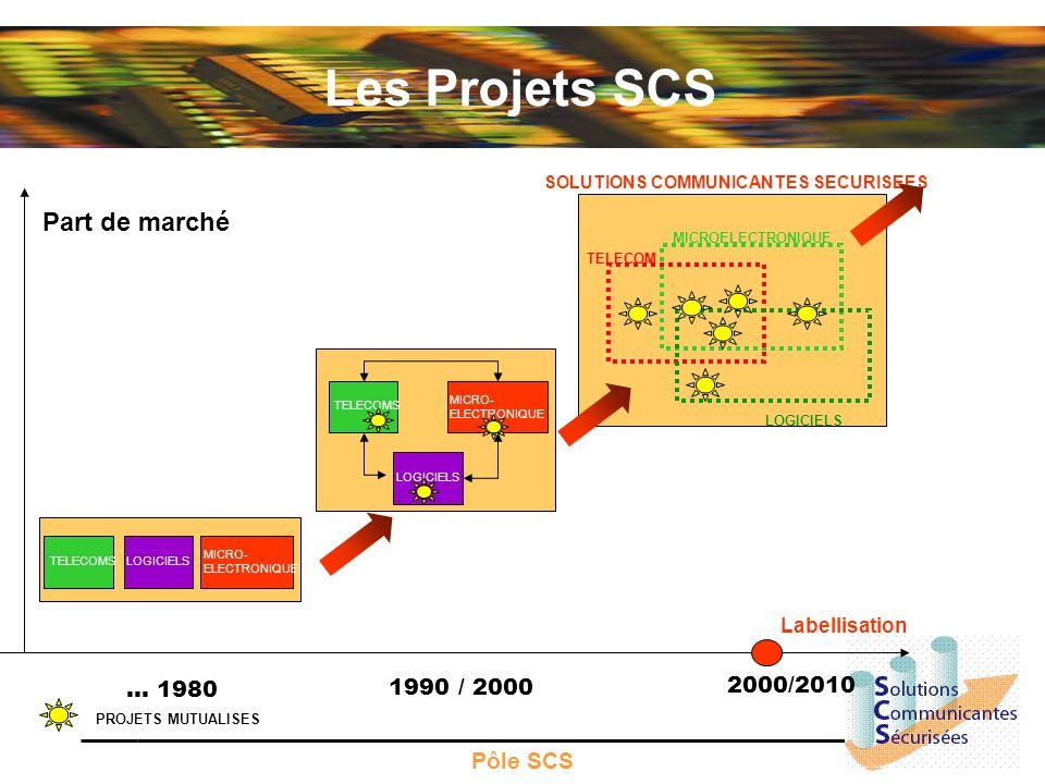 Les Projets SCS Part de marché … 1980 1990 / 2000 2000/2010 Pôle SCS