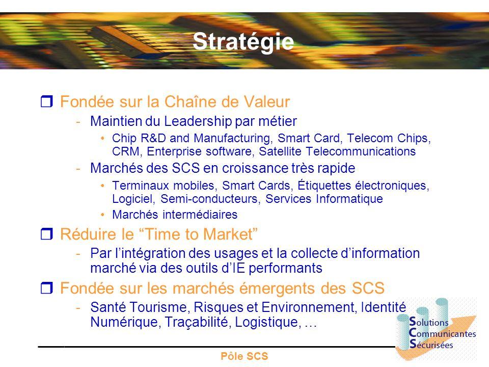 Stratégie Fondée sur la Chaîne de Valeur Réduire le Time to Market