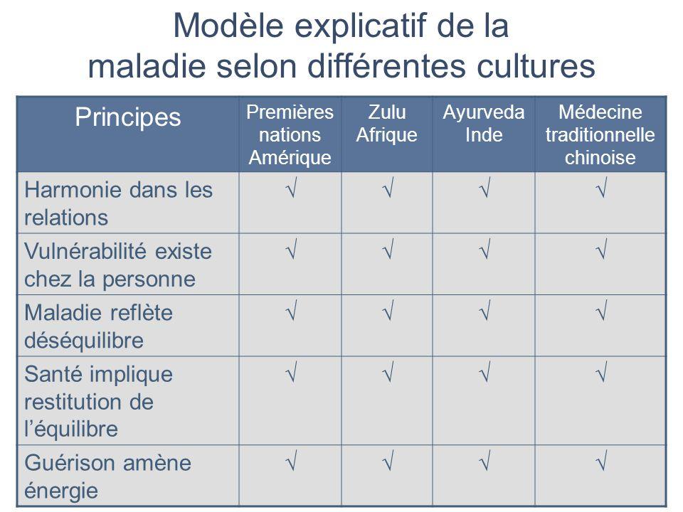 Modèle explicatif de la maladie selon différentes cultures