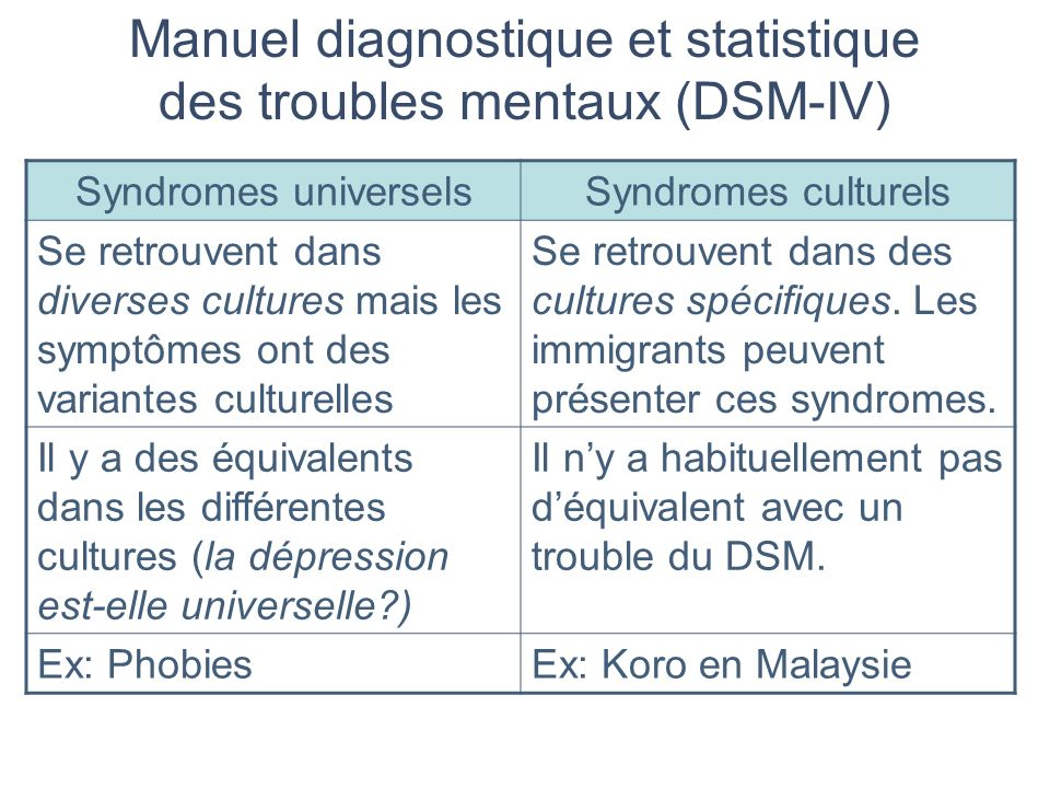 Manuel diagnostique et statistique des troubles mentaux (DSM-IV)