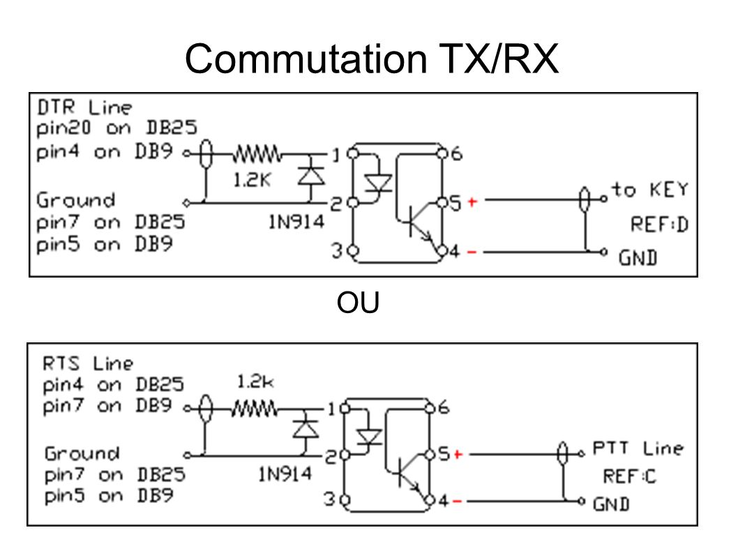 Commutation TX/RX OU