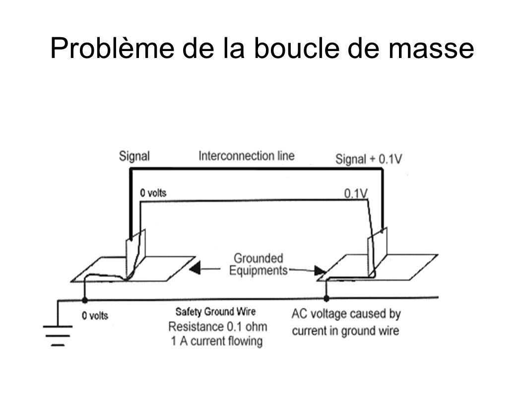 Problème de la boucle de masse
