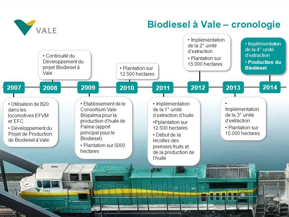 Biodiesel à Vale – cronologie