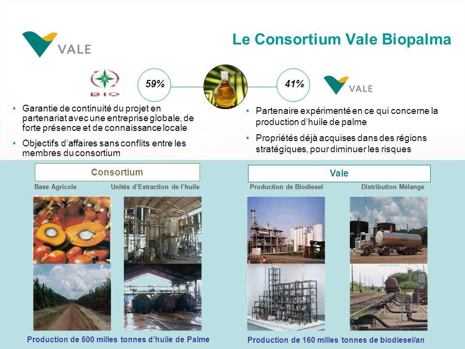Le Consortium Vale Biopalma