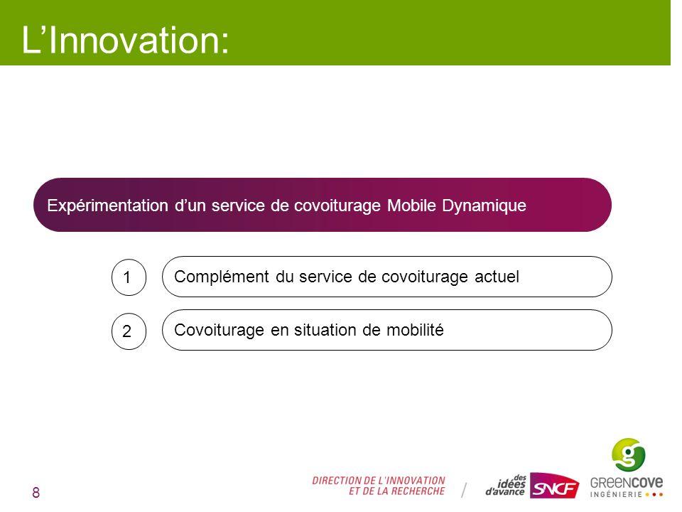 L'Innovation:Expérimentation d'un service de covoiturage Mobile Dynamique. 1. Complément du service de covoiturage actuel.