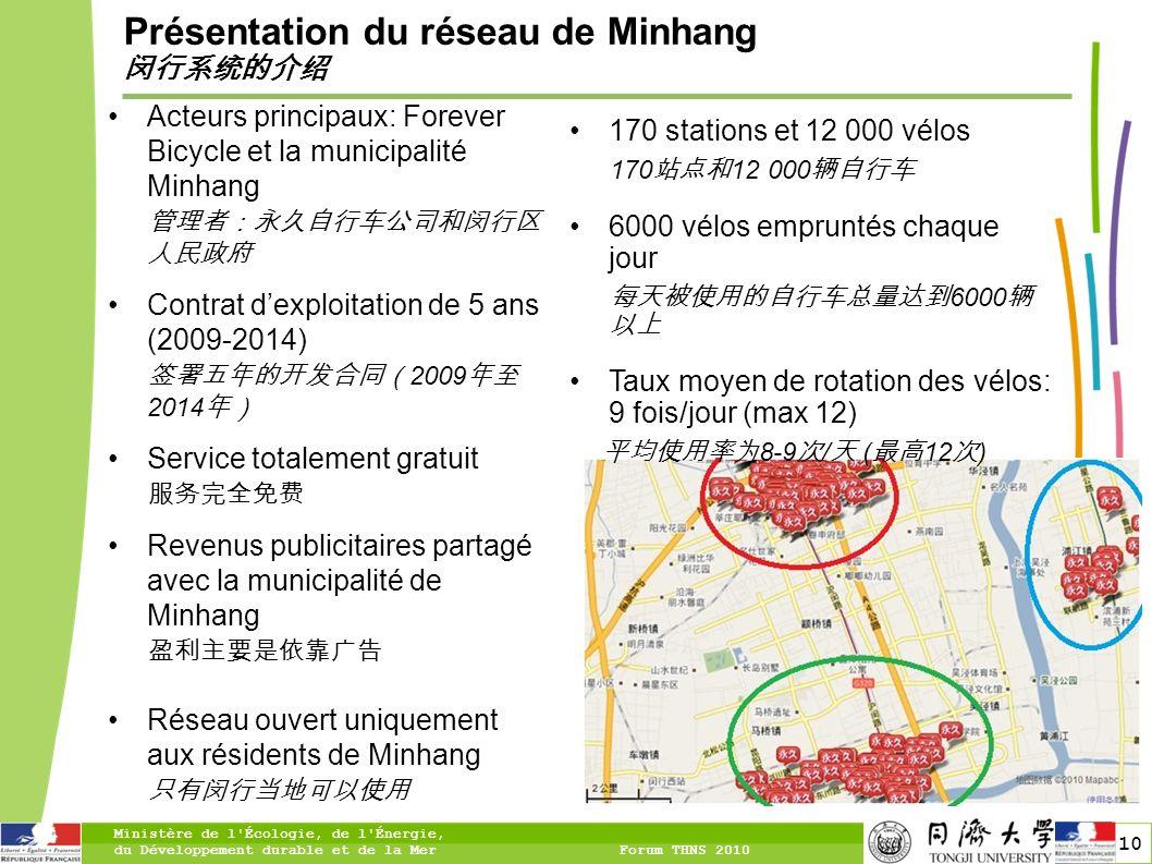 Présentation du réseau de Minhang 闵行系统的介绍