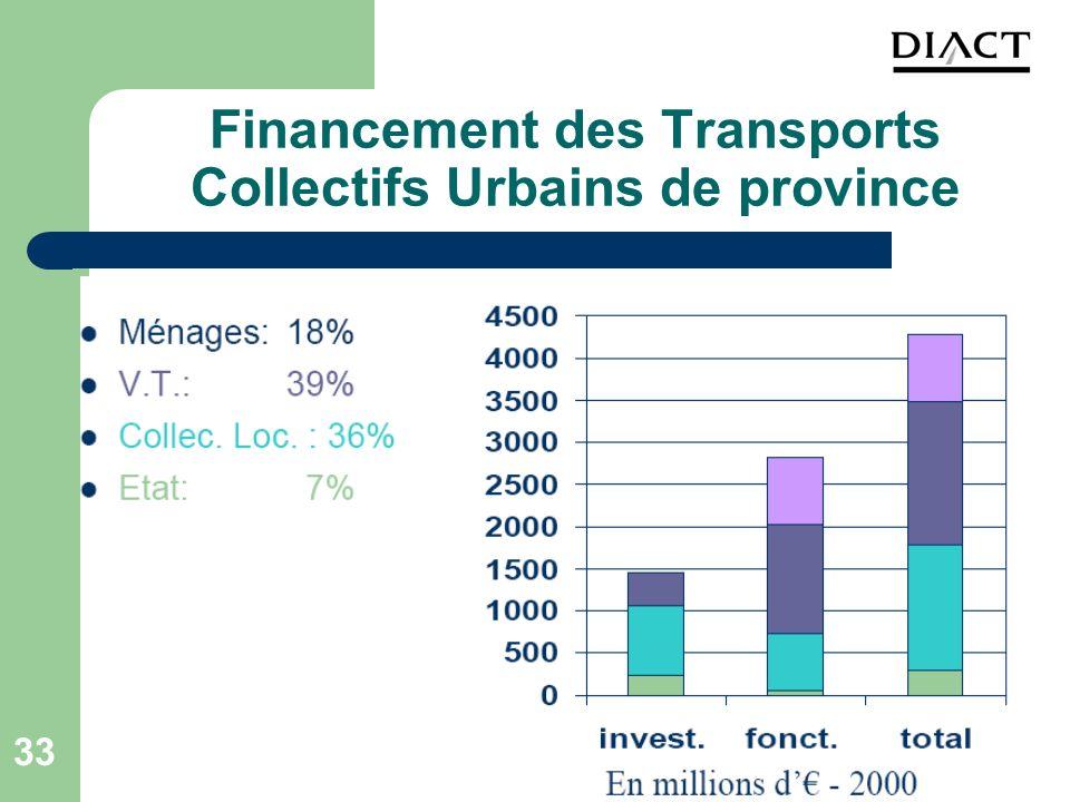 Financement des Transports Collectifs Urbains de province