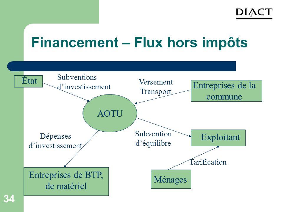 Financement – Flux hors impôts