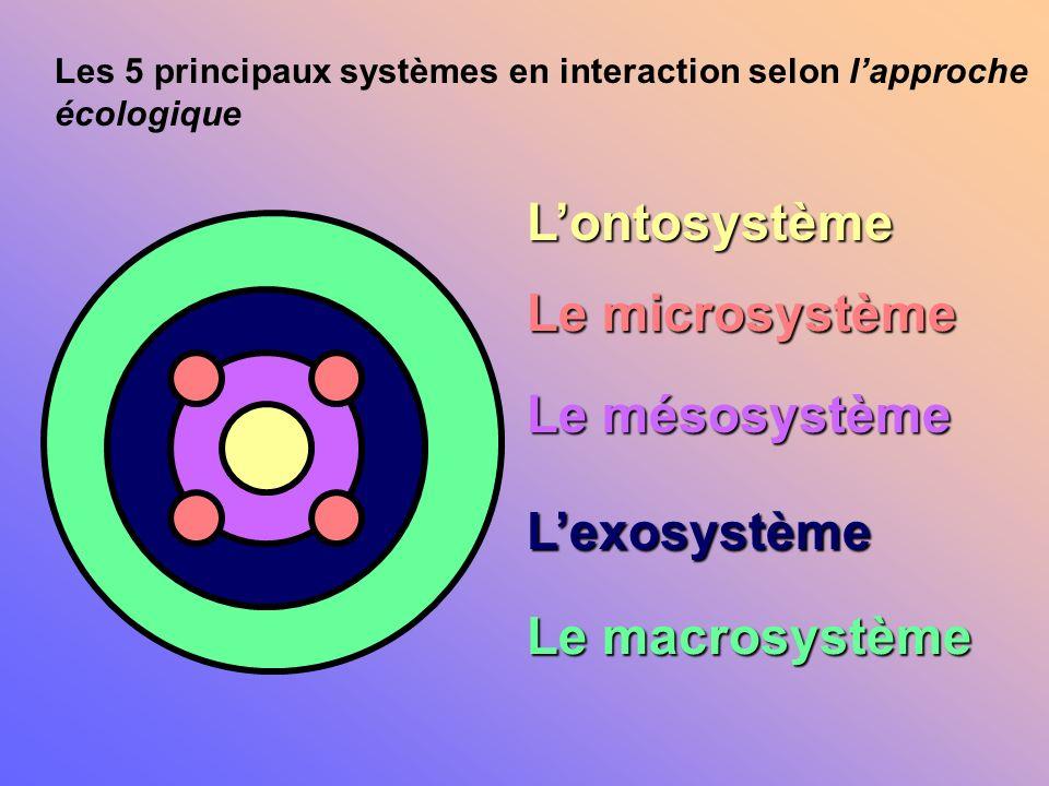 L'ontosystème Le microsystème Le mésosystème L'exosystème