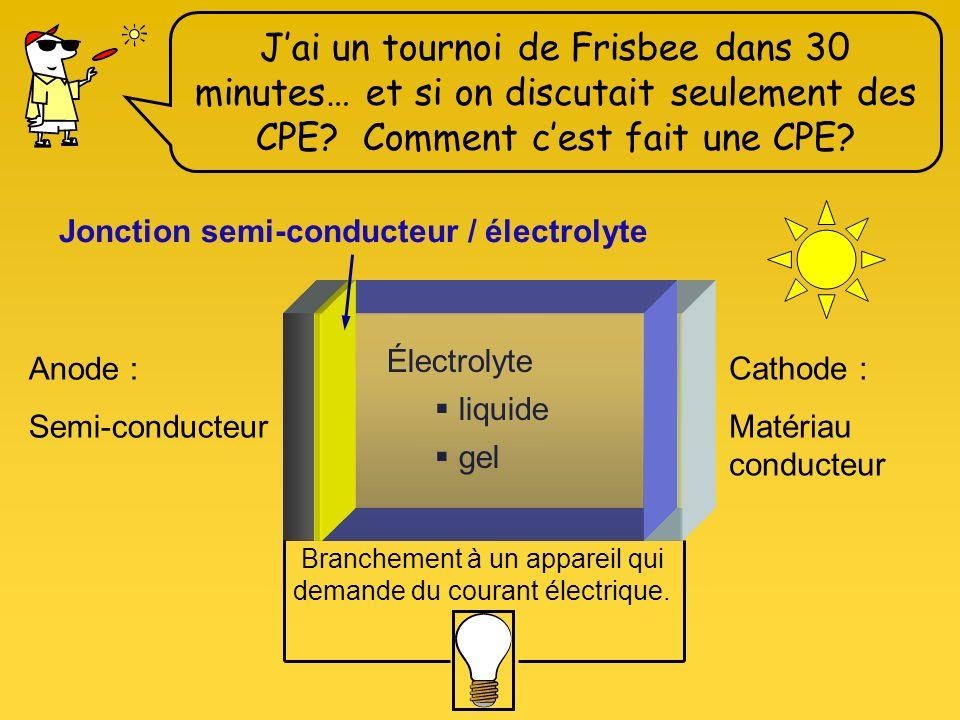 Branchement à un appareil qui demande du courant électrique.