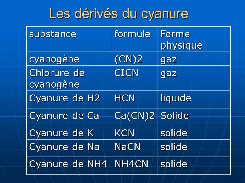 Les dérivés du cyanure substance formule Forme physique cyanogène