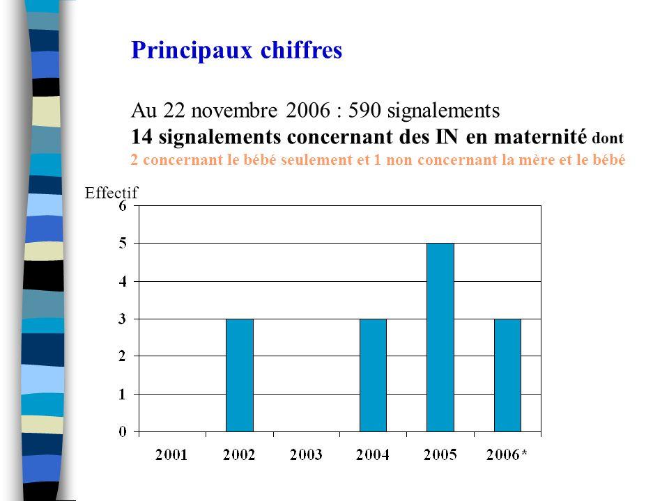 Principaux chiffres Au 22 novembre 2006 : 590 signalements