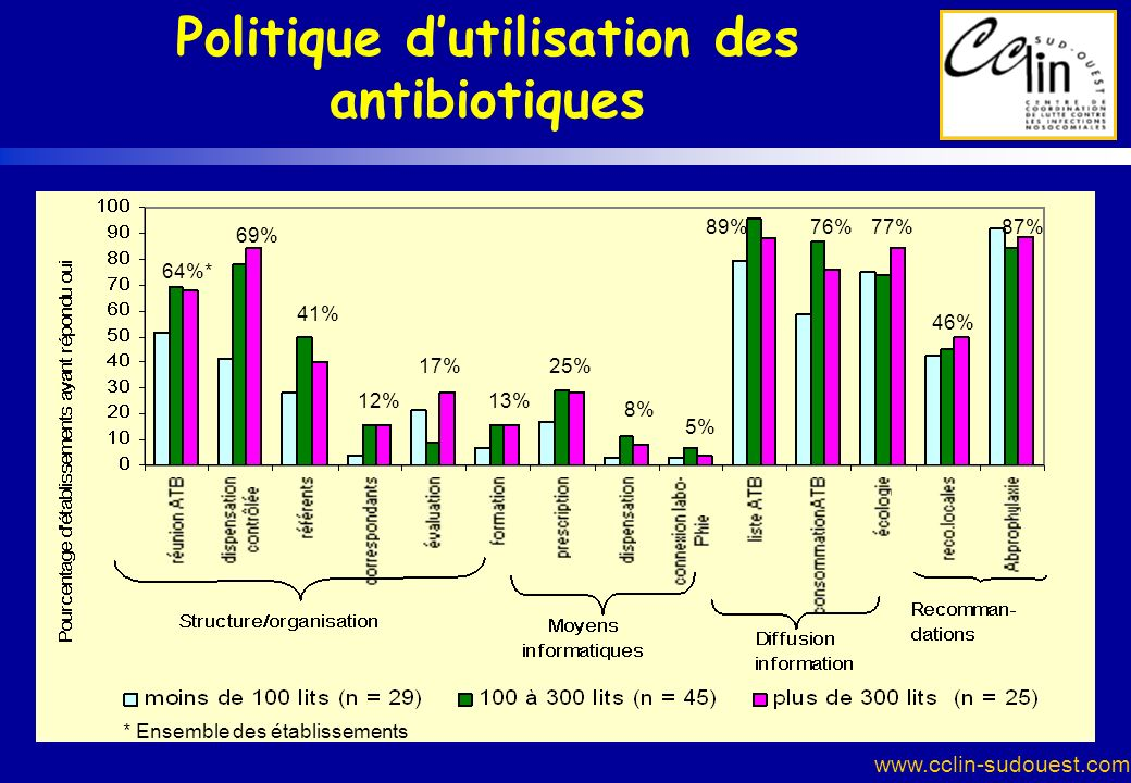 Politique d'utilisation des antibiotiques