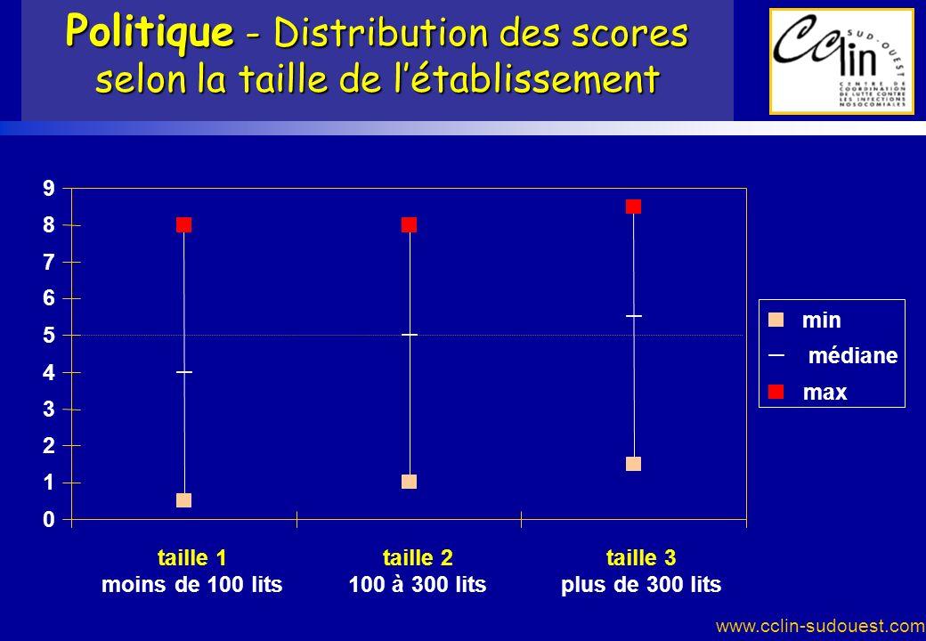 Politique - Distribution des scores selon la taille de l'établissement