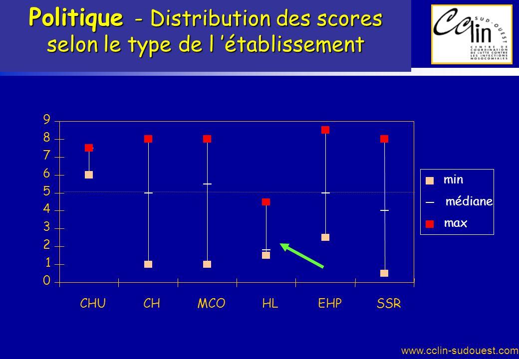 Politique - Distribution des scores selon le type de l 'établissement