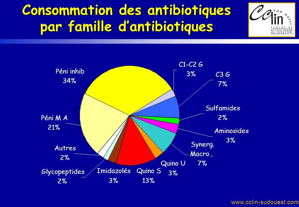 Consommation des antibiotiques par famille d'antibiotiques