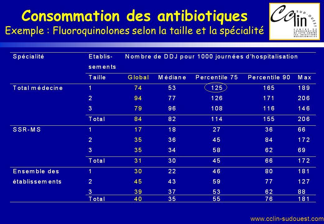 Consommation des antibiotiques Exemple : Fluoroquinolones selon la taille et la spécialité