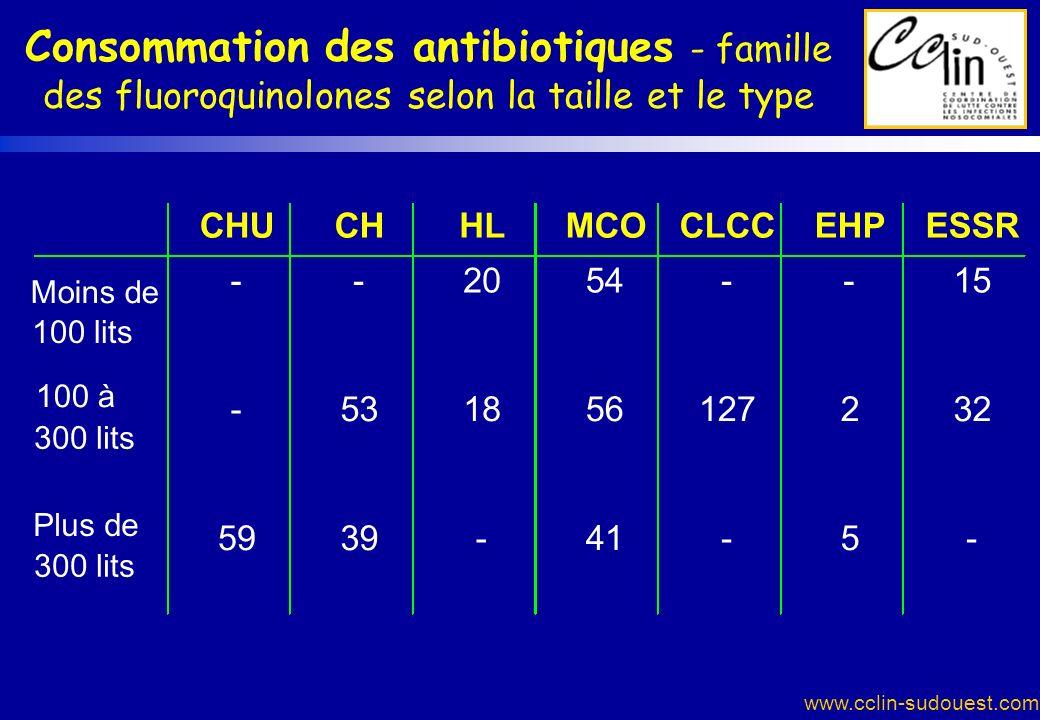 Consommation des antibiotiques - famille des fluoroquinolones selon la taille et le type