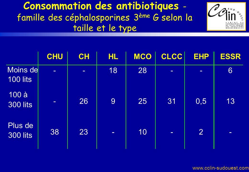 Consommation des antibiotiques - famille des céphalosporines 3ème G selon la taille et le type