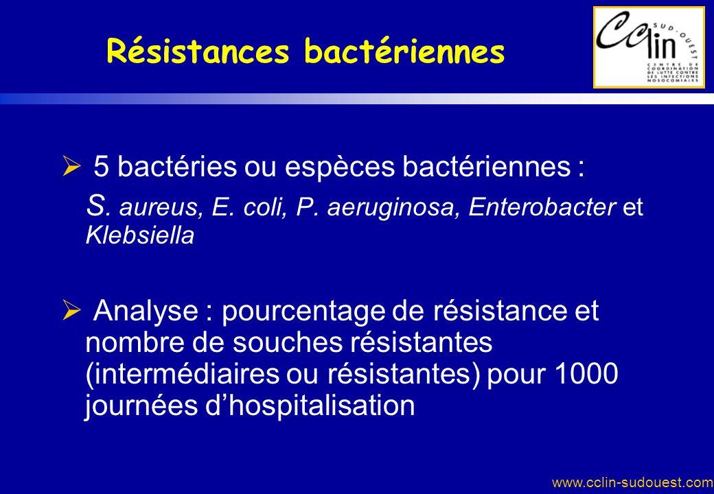 Résistances bactériennes