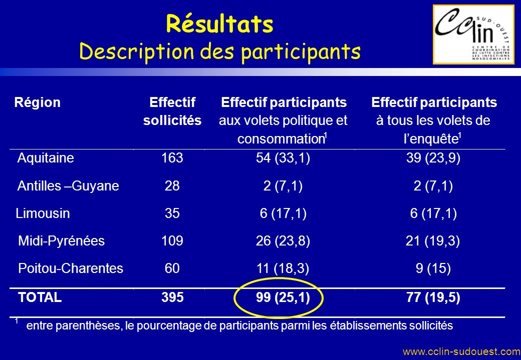Résultats Description des participants