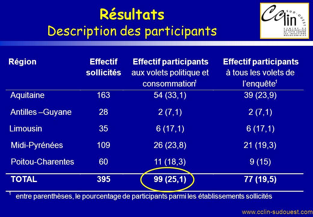 Résultats Description des participants