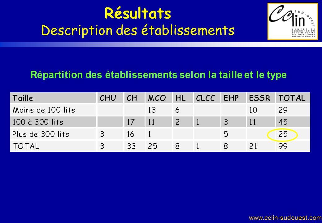 Résultats Description des établissements