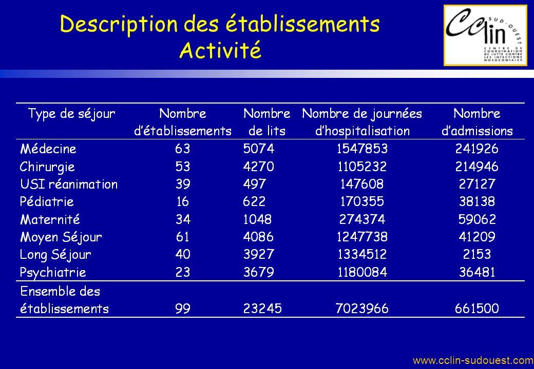 Description des établissements Activité