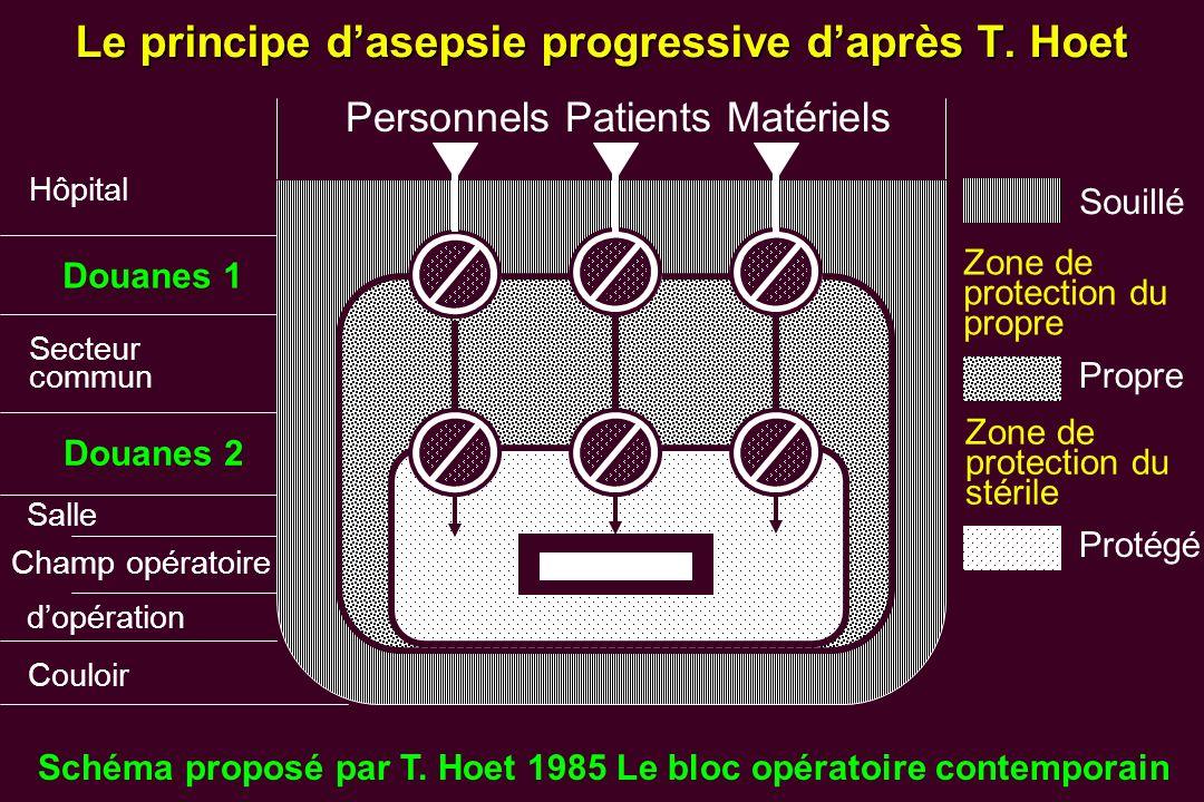 Le principe d'asepsie progressive d'après T. Hoet