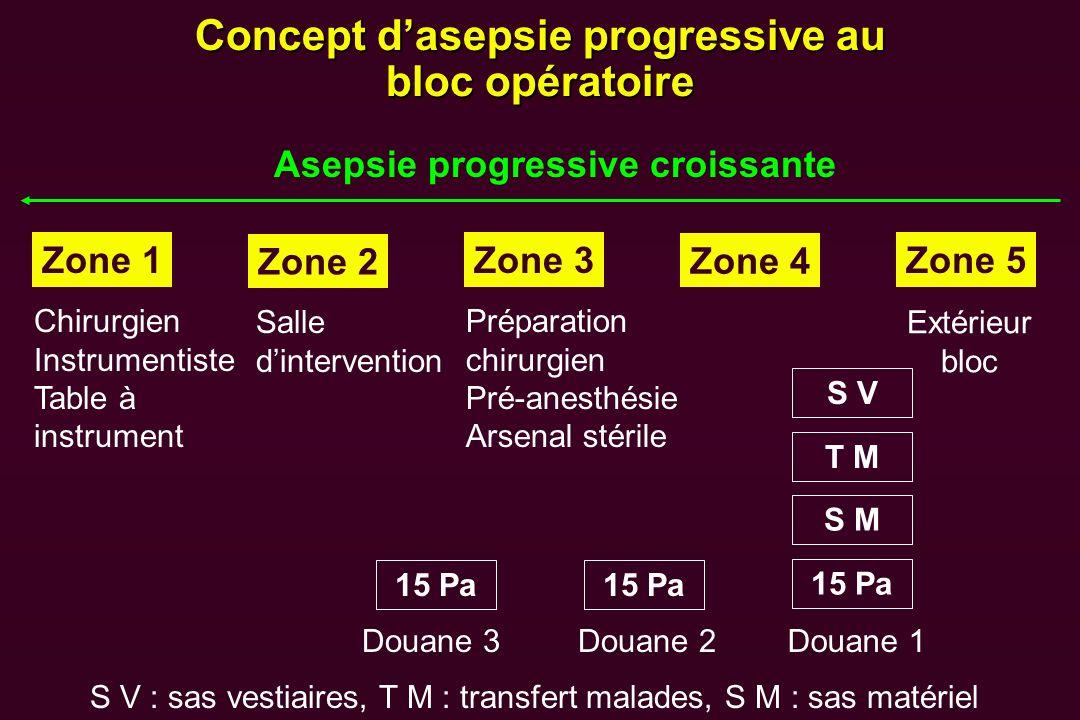 Concept d'asepsie progressive au bloc opératoire