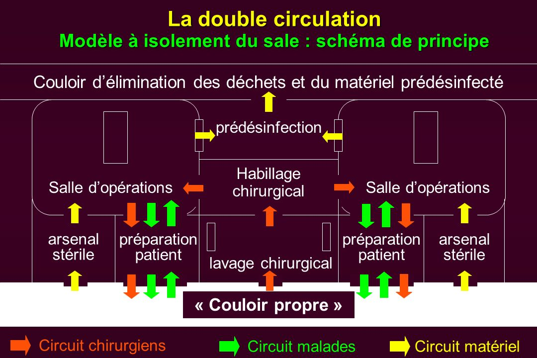 La double circulation Modèle à isolement du sale : schéma de principe