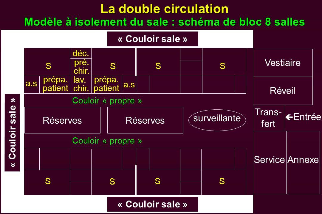 La double circulation Modèle à isolement du sale : schéma de bloc 8 salles