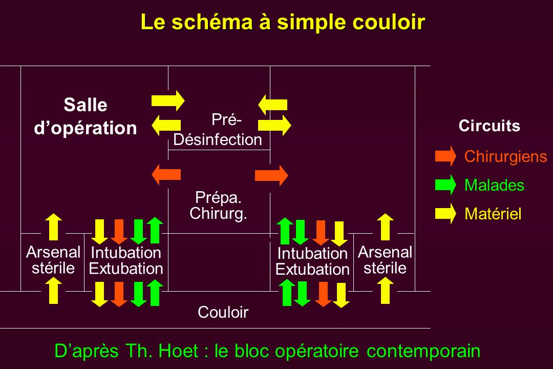Le schéma à simple couloir