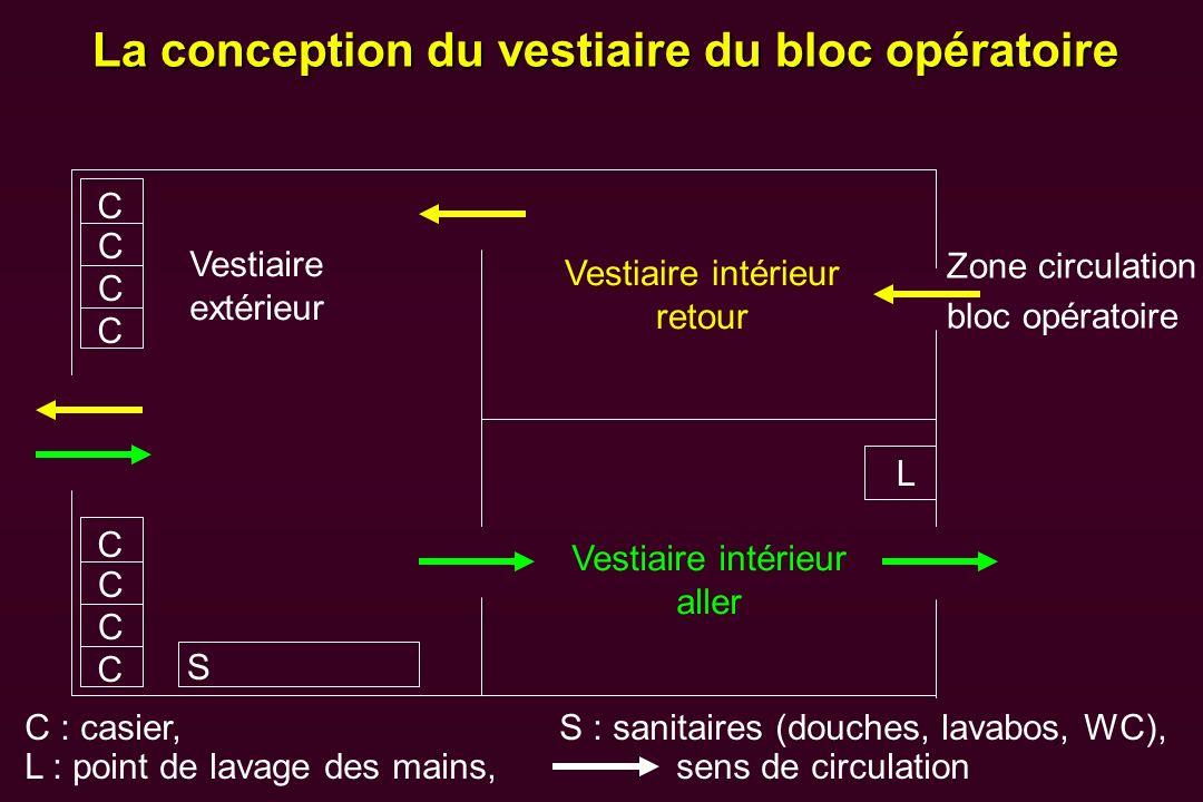 La conception du vestiaire du bloc opératoire