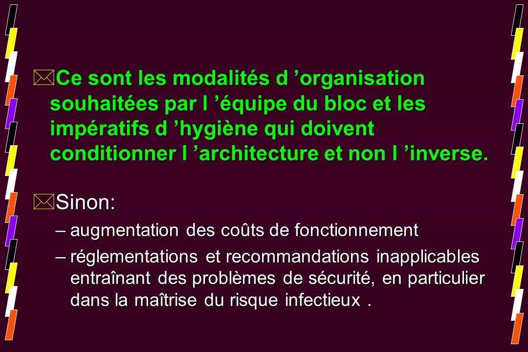 Ce sont les modalités d 'organisation souhaitées par l 'équipe du bloc et les impératifs d 'hygiène qui doivent conditionner l 'architecture et non l 'inverse.