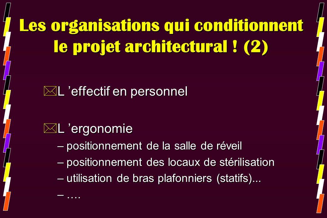 Les organisations qui conditionnent le projet architectural ! (2)