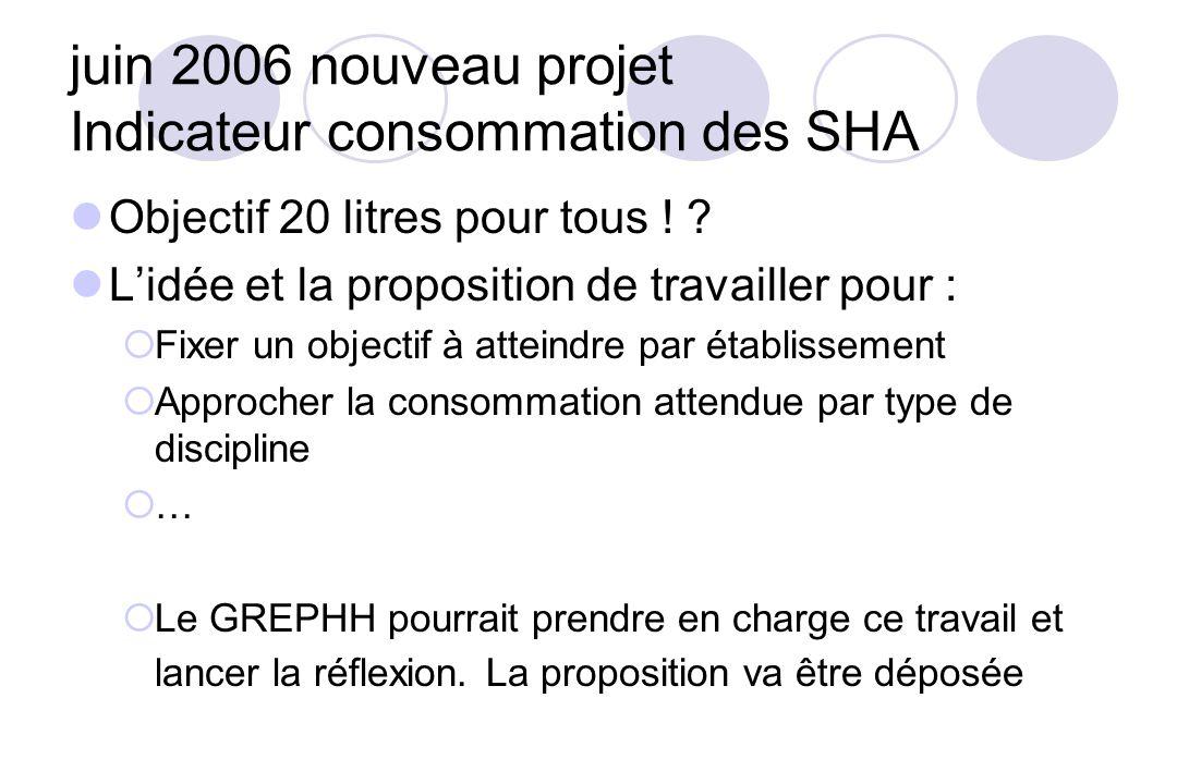 juin 2006 nouveau projet Indicateur consommation des SHA