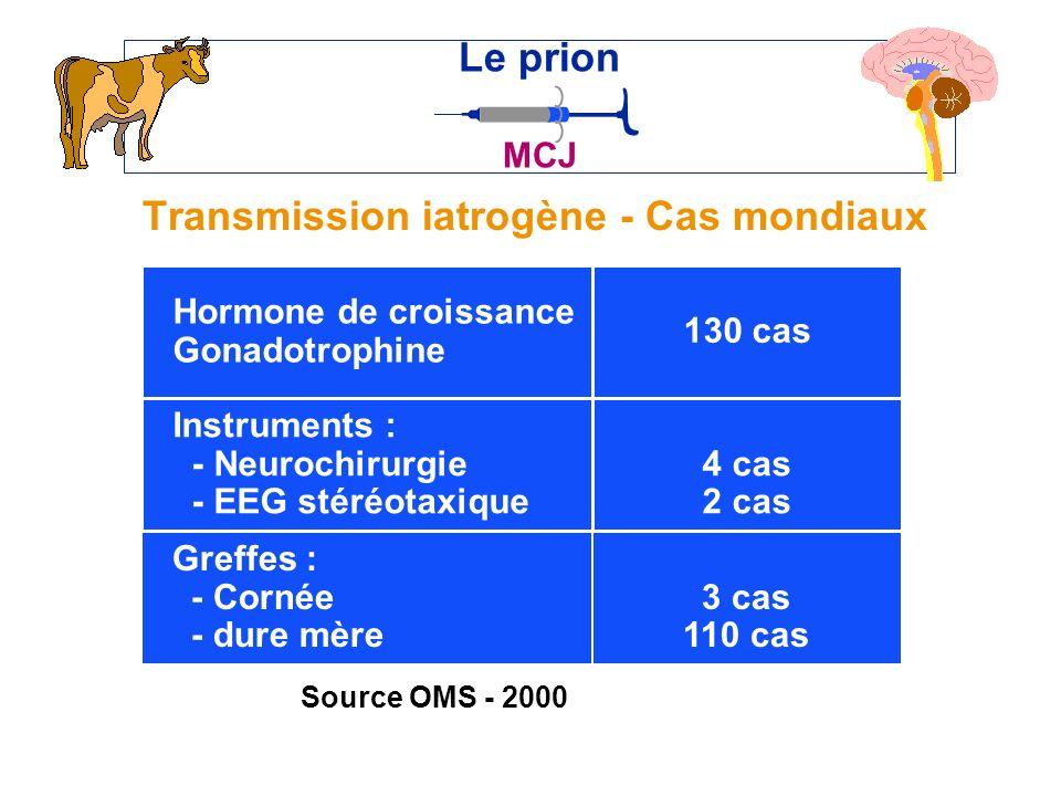 Transmission iatrogène - Cas mondiaux