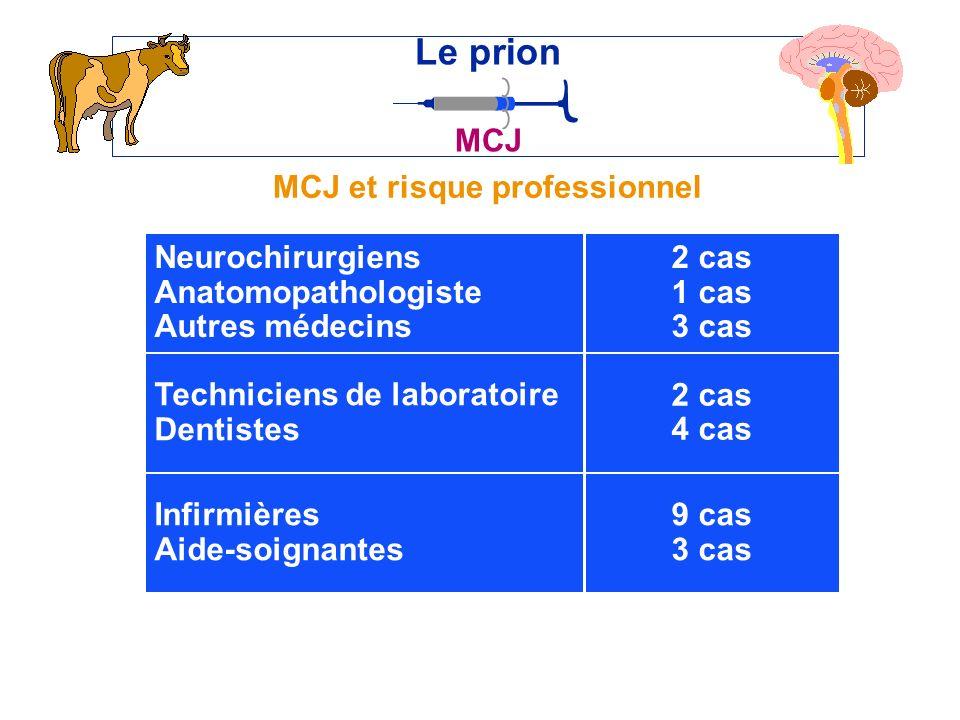 MCJ et risque professionnel