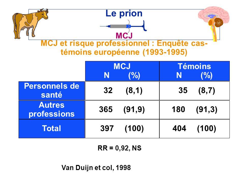 Le prion MCJ. MCJ et risque professionnel : Enquête cas-témoins européenne (1993-1995) 32 (8,1) MCJ.