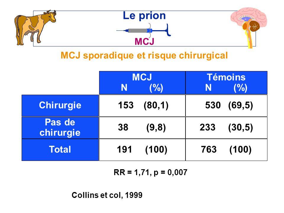 MCJ sporadique et risque chirurgical