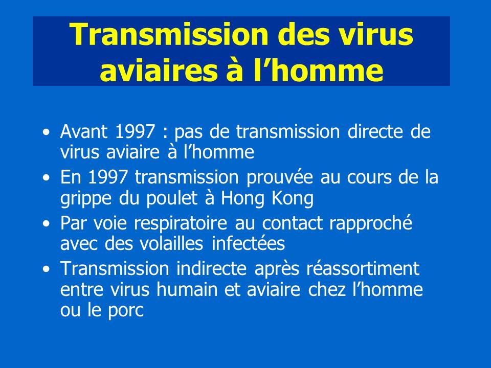 Transmission des virus aviaires à l'homme