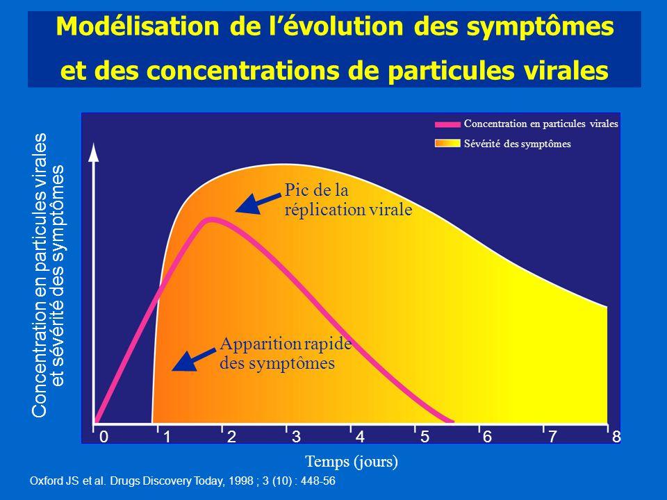 Modélisation de l'évolution des symptômes et des concentrations de particules virales