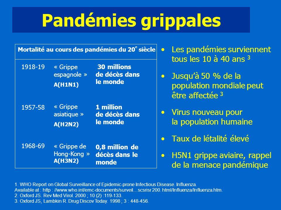 Mortalité au cours des pandémies du 20e siècle