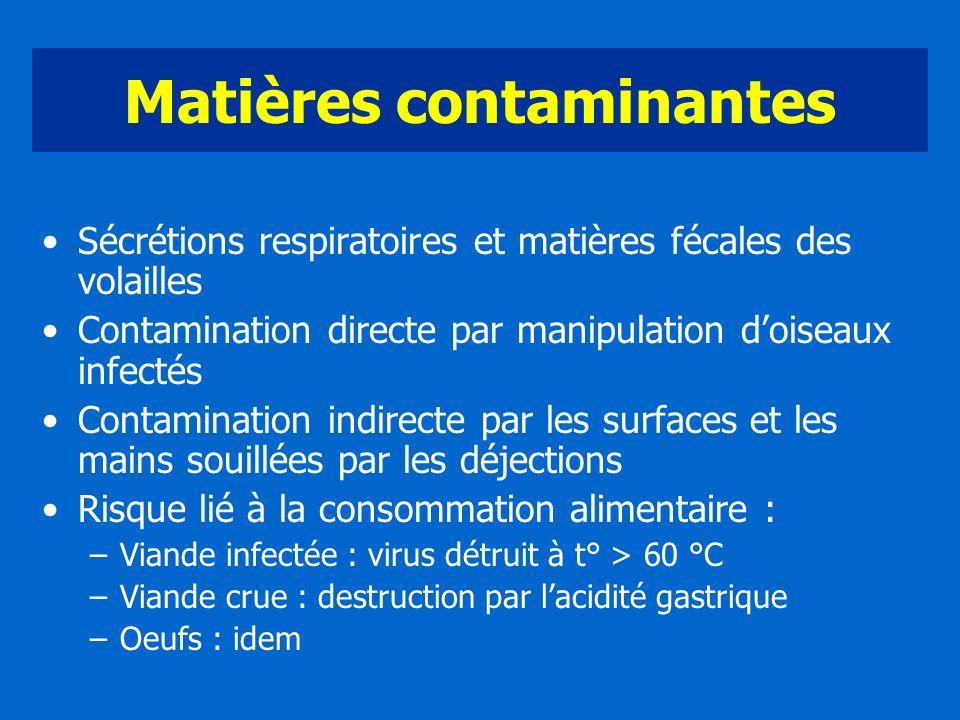 Matières contaminantes